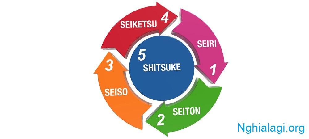 5S là gì? Nguồn gốc và ý nghĩa của 5S đối với doanh nghiệp - Nghialagi.org