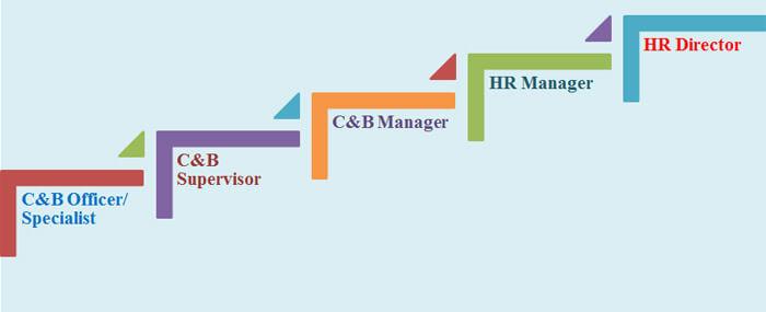 Lộ trình thăng tiến của nghề C&B trong khách sạn - Nghialagi.org