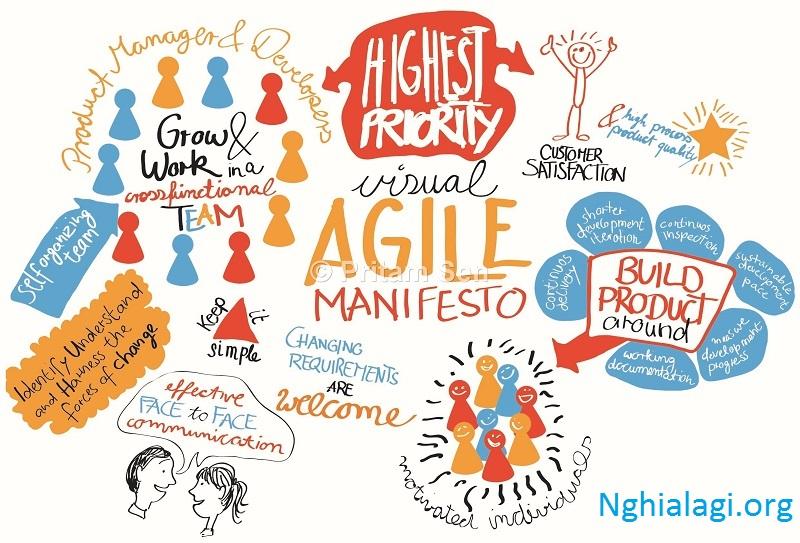 Agile Là Gì và Các Phương Pháp Kiểm Thử Agile - Nghialagi.org