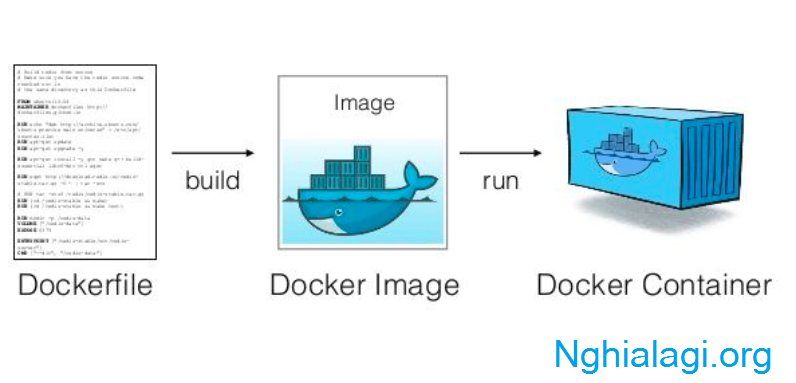 Docker là gì?! Docker Image, Docker Container và Dockerfile - Nghialagi.org