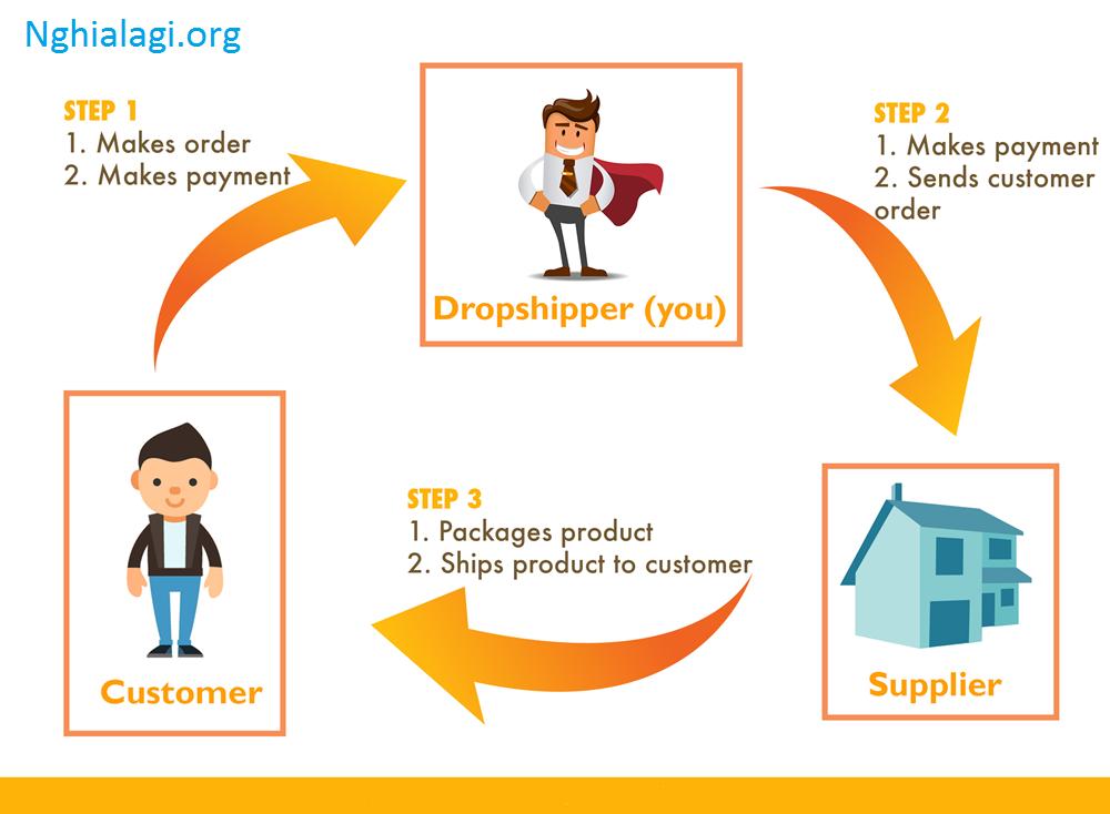 Dropship là gì? Các bước cơ bản để bắt đầu kiếm tiền online - Nghialagi.org
