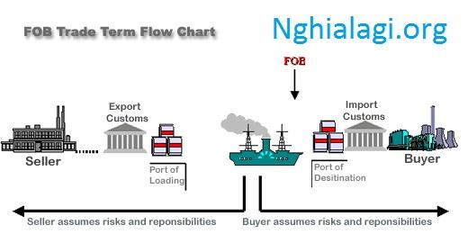 FOB là gì trong xuất nhập khẩu hàng hóa? - Nghialagi.org