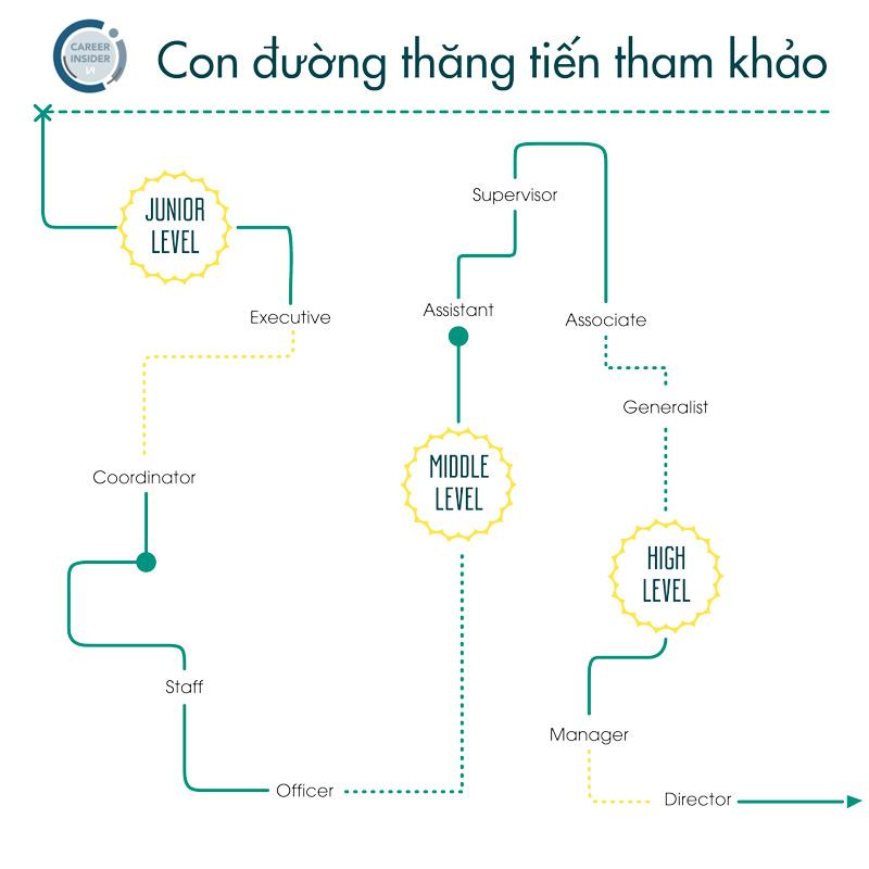con đường thăng tiến trong ngành HR - Nghialagi.org