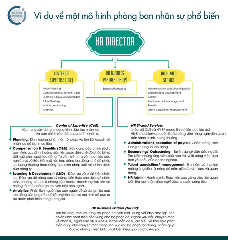 Tùy theo quy mô của mỗi công ty sẽ có cấu trúc phòng ban khác nhau. - Nghialagi.org