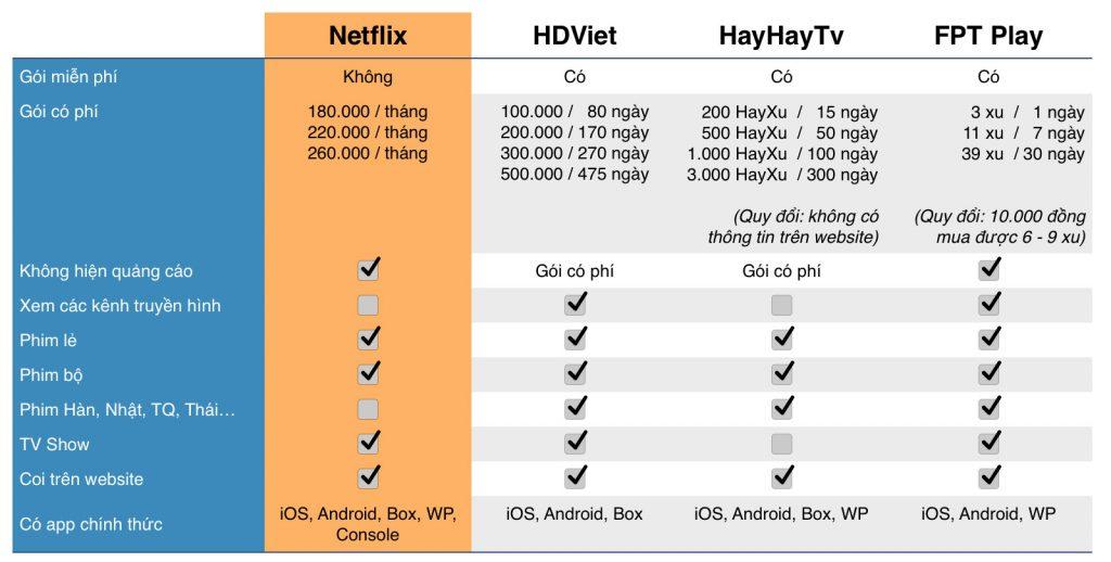 Netflix là gì? Chi tiết về dịch vụ Netflix tại Việt Nam - Nghialagi.org