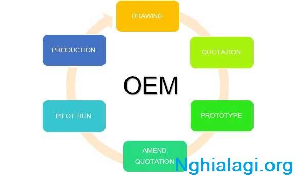OEM là gì? Sự khác biệt giữa OEM với kinh doanh truyền thống