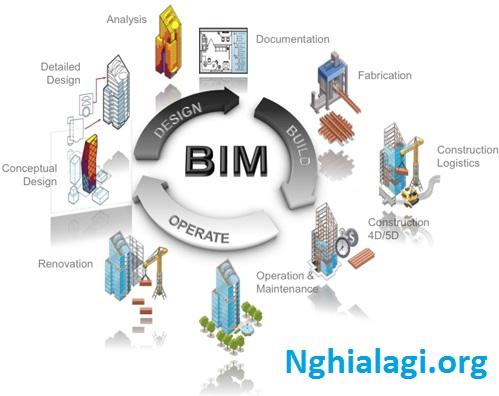 Quy trình BIM là gì? Vai trò của phần mềm Revit trong BIM - Nghialagi.org
