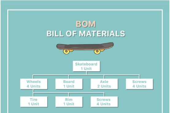 Định mức nguyên vật liệu (Bill of Materials - BOM) là gì? - Nghialagi.org