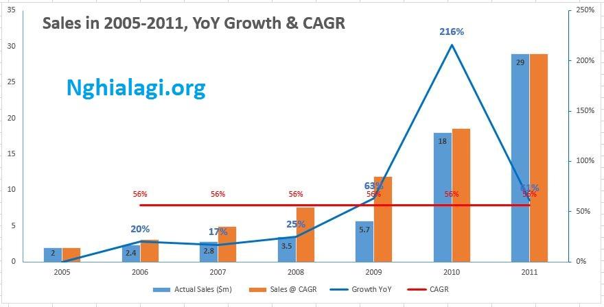Cagr là gì? Cagr có ý nghĩa như thế nào trong kinh doanh? - Nghialagi.org