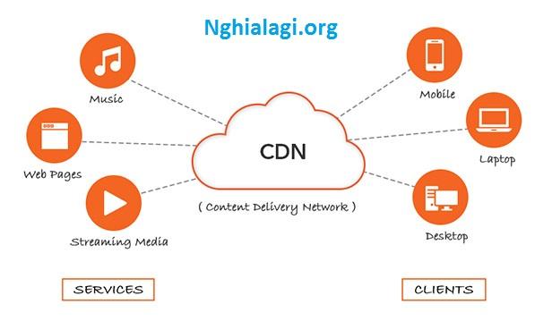 Content Delivery Network – CDN là gì ? - Nghialagi.org