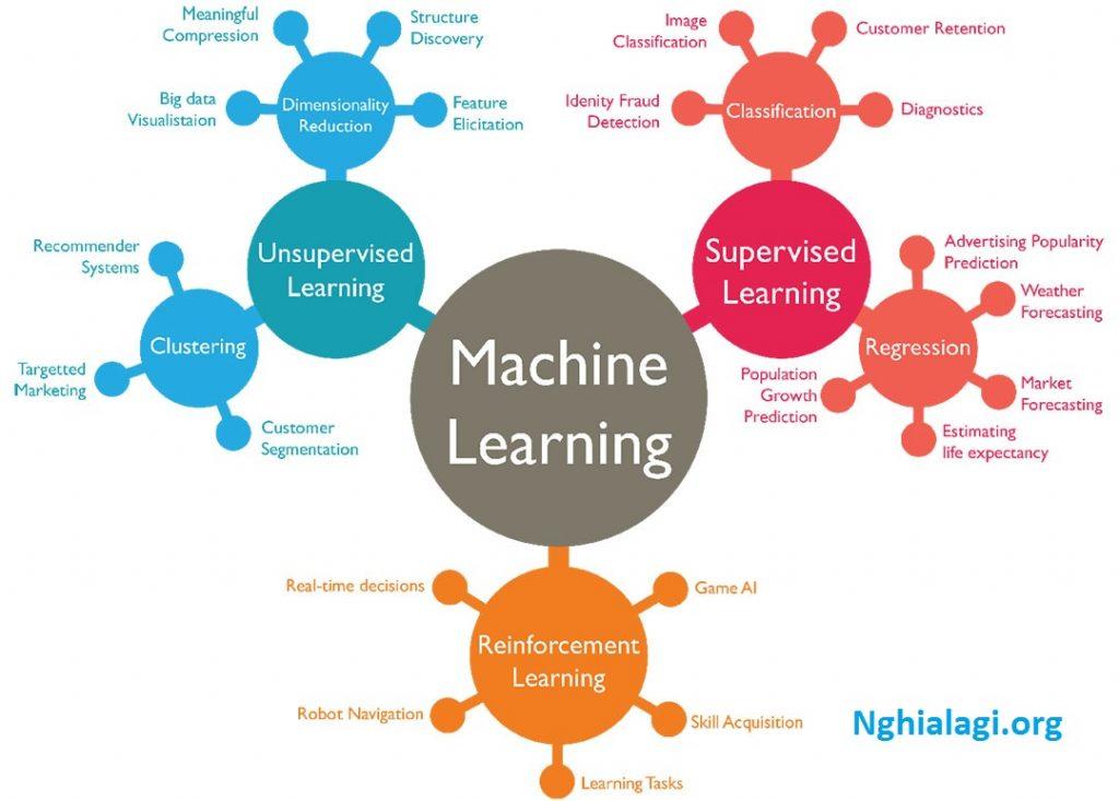 MÁY HỌC (MACHINE LEARNING) LÀ GÌ VÀ TẠI SAO CÀNG NGÀY NÓ CÀNG PHỔ BIẾN? - Nghialagi.org
