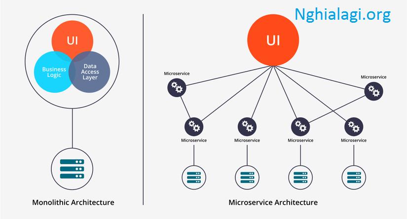 Ưu, nhược, hạn chế của một kiến trúc Microservices - Nghialagi.org