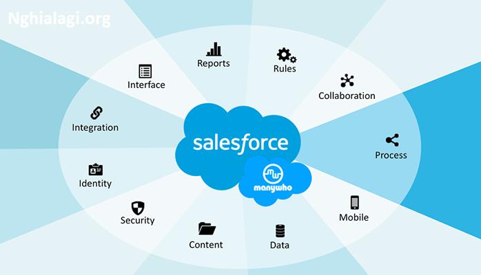 """Salesforce là gì? 5 lý do khiến các """"ông chủ"""" lựa chọn """"nó"""" - Nghialagi.org"""
