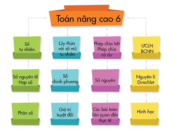 Số chính phương trong chương trình Toán học lớp 6 - Nghialagi.org