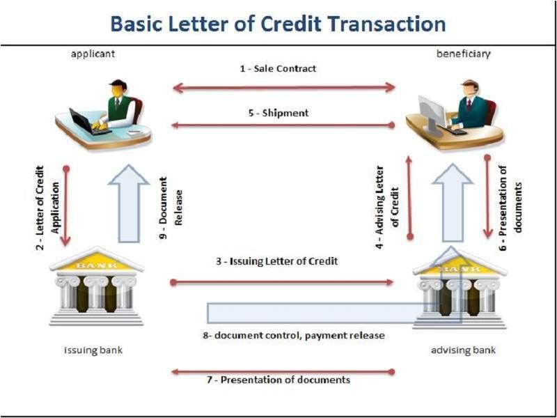 Quy trình thanh toán bằng thư tín dụng cơ bản - Nghialagi.org