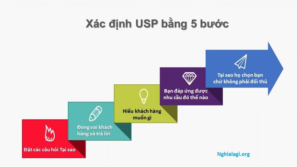 USP là gì? Những USP nổi bật của các thương hiệu lớn trên thế giới - Nghialagi.org