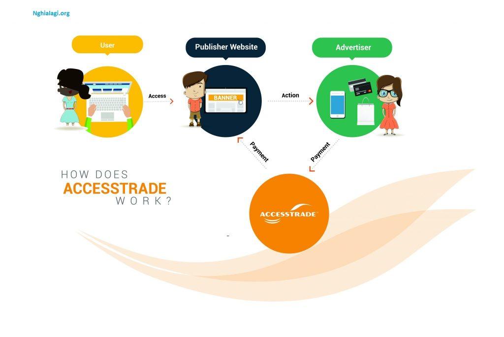 Accesstrade là gì? Những điều cần biết khi kiếm tiền bằng phương thức này - Nghialagi.org