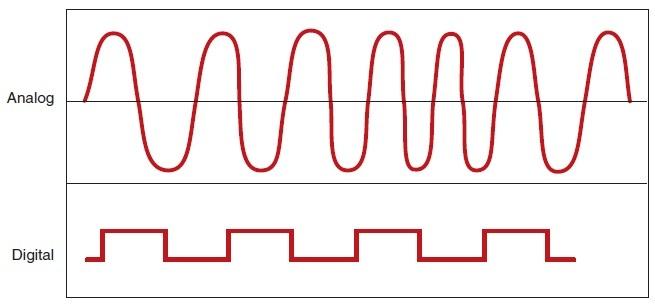 Analog là gì? Khái niệm về tín hiệu analog và ứng dụng của nó - Nghialagi.org