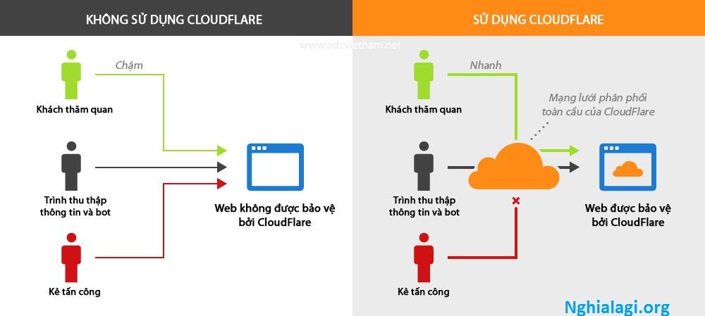 CloudFlare là gì? Bạn hiểu như thế nào về CloudFlare? - Nghialagi.org