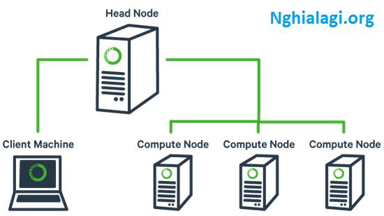 Cluster là gì? Tổng quan về Server Clustering - Nghialagi.org