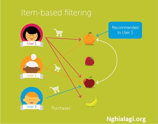 Giải ngố về deep learning, công nghệ đang giúp cho trí tuệ nhân tạo sánh được với con người - Nghialagi.org