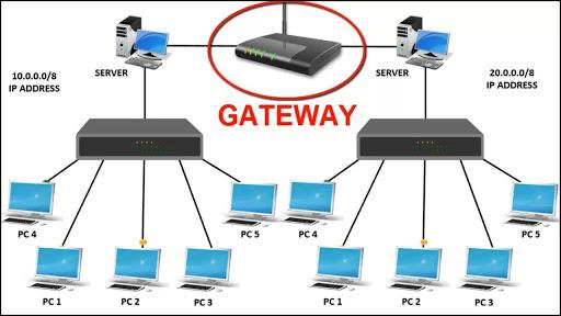 Chức năng của Gateway trong hệ thống mạng IP - Nghialagi.org