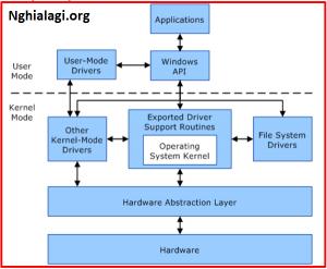 Kernel là gì? Vai trò của Kernel trong hệ điều hành - Nghialagi.org