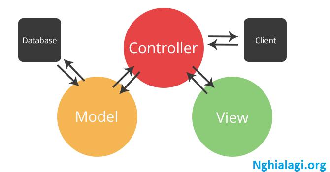 MVC là gì? Ứng dụng của mô hình MVC trong lập trình - Nghialagi.org