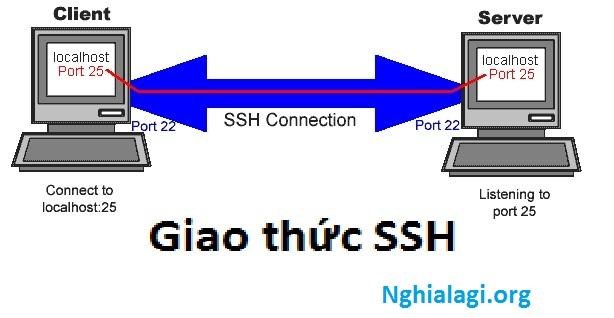 SSH là gì và cách sử dụng SSH cho người mới bắt đầu - Nghialagi.org