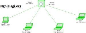 VLAN là gì? Làm thế nào để cấu hình một VLAN trên Switch Cisco? - Nghialagi.org