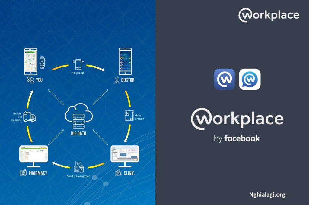 Workplace facebook là gì? Tính năng của workplace - Nghialagi.org